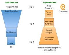 Sales VS Social Media Funnel
