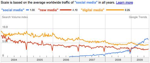 """Google Trends: """"social media"""",""""new media"""",""""digital media"""""""