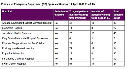table of ED waiting times Sunday 19 April