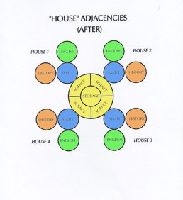 House Adjacencies