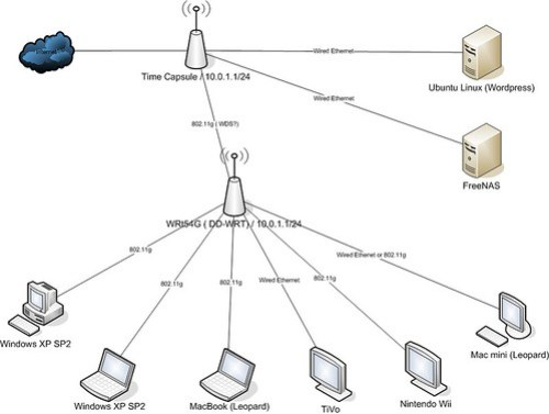 Proposed Home Network and rebuilding the home network 3205408322 a4749a88b2