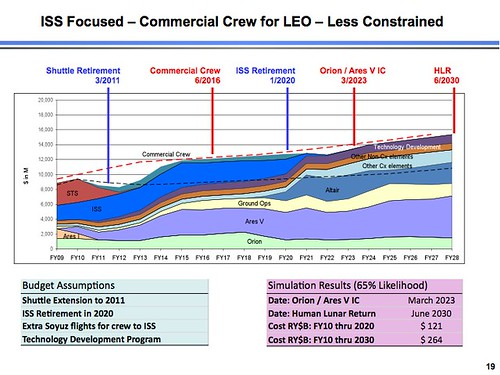 ISS Focused Commercial Less Constrained