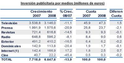 LA INVERSIÓN PUBLICITARIA CAYÓ CASI UN 14% EN 2008