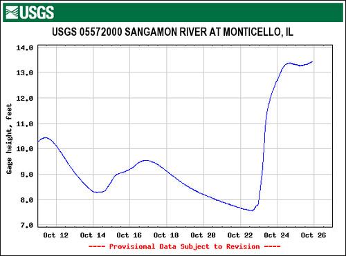 Sangamon River height