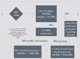 How BPA gets into recycling paper