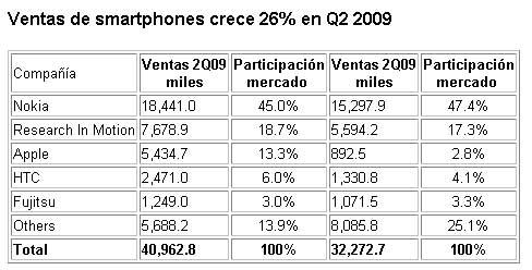 Ventas de smartphone WW, en el Q2_2009