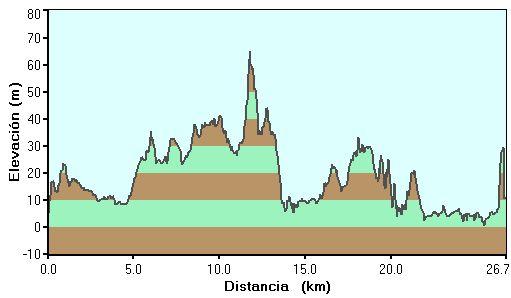 Perfil de la ruta de los molinos de marea en las marismas de Santoña