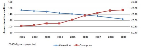 Newspapers total circulation 2001-9