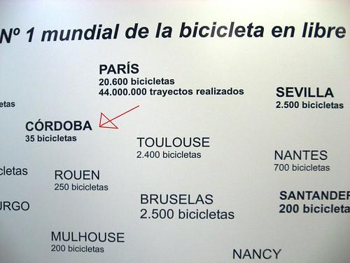 Comparativa Numero Bicicletas Publicas varias ciudades JC Decaux.