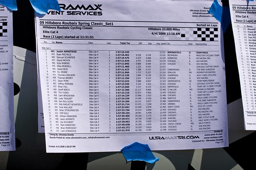 Cat 4 results
