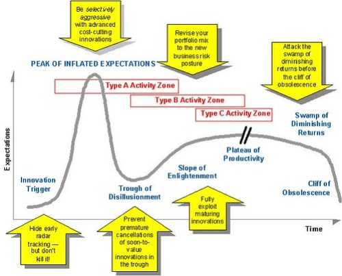 Gartner Hype Cycle (Extended View) With Key Recession Decision Points