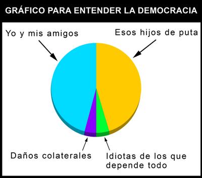 Entendiendo la democracia