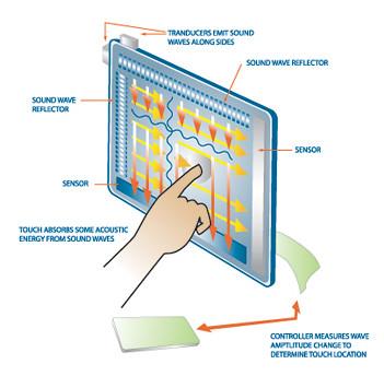 Mengenal Layar Sentuh ( Touch Screen )