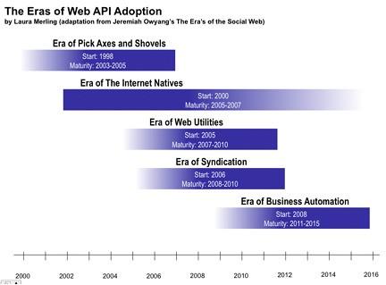 The Eras of Web API Adoption