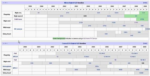 Nikon Canon Timeline