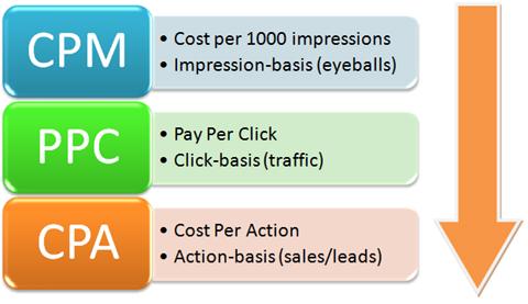 evolution of metrics in paid advertising