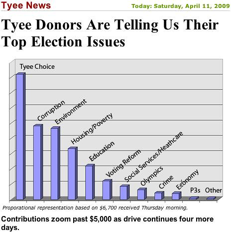 chart showing contributions donated to reporting on specific issues