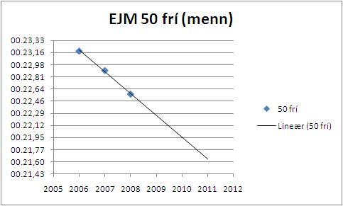 EJM_50_frí_menn_lineært