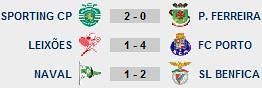 21ª Jornada Liga Sagres Resultados