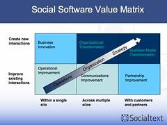 Social Software Value Matrix