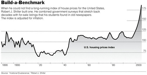 US Housing market