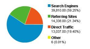 2006/08/24-2008/05/22網路流量來源
