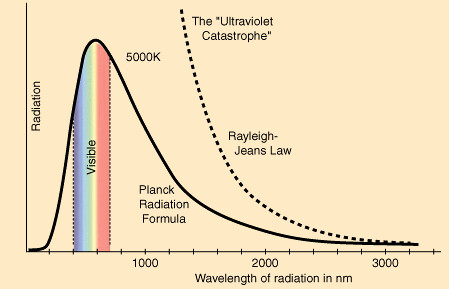 Image result for ultraviolet catastrophe