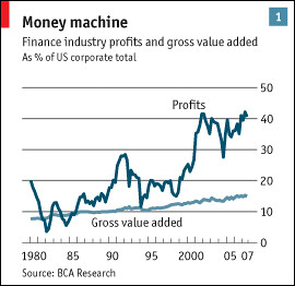 Share of Financial Industry profit