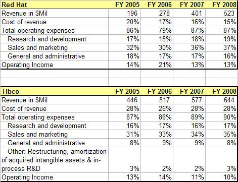 RHT-TIBX Revenue Results