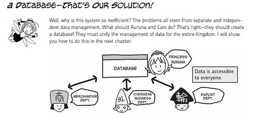 The Manga Guide to Databases (excerpt) by you.