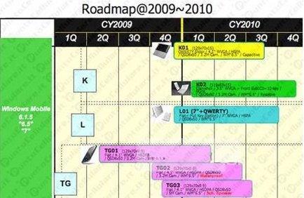 Toshiba Roadmap 2009