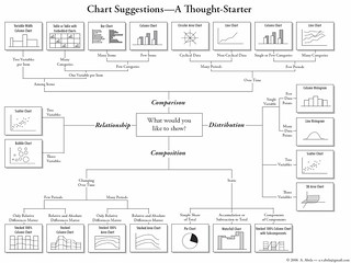 How to choose a chart type.