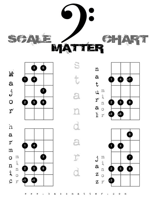 4 String Bass Guitar Scales Printable