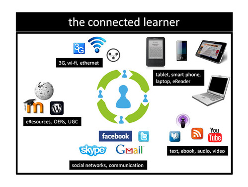 Connected learner, personal learning network, PLN