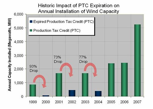 Historic Impact of PTC Expiration on Annual Installation of Wind Capacity