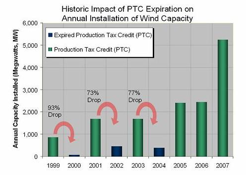 Historic Impact of PTC Expiration on Annual Installation of Wind Capacity