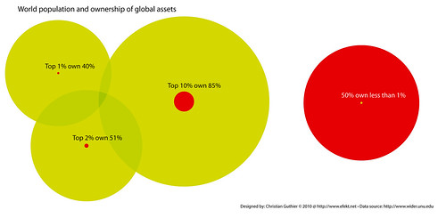 World population and ownership of global assets by Christian Guthier CC Flickr