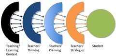 Trigwell's model of teaching
