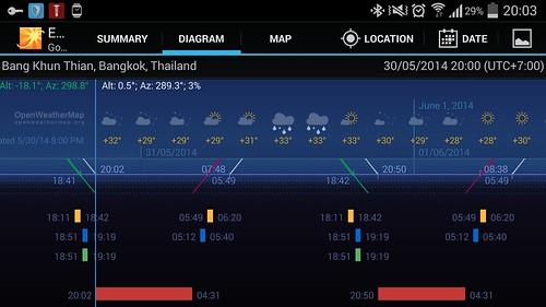 หน้าจอ Diagram นอกจากจะบอกว่าช่วงเวลาไหนเหมาะ ก็ยังแสดงพยากรณ์อากาศให้ด้วย