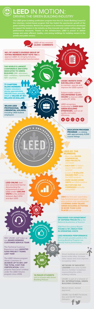 "Infografía: LEED in Motion ""Driving the Green Building Industry"""