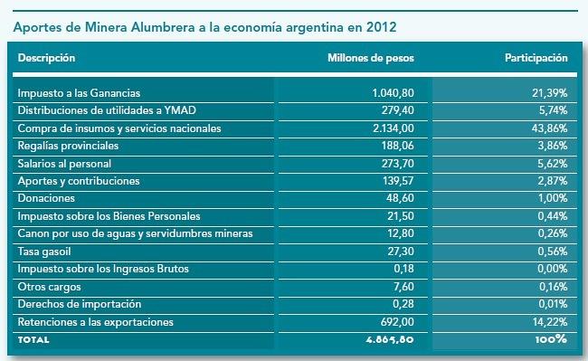Aportes de Minera Alumbrera a la economía argentina en 2012