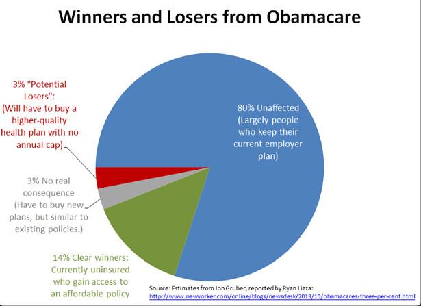 obamacare_winners
