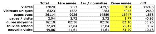 Stats 1ère année vs 2nd année