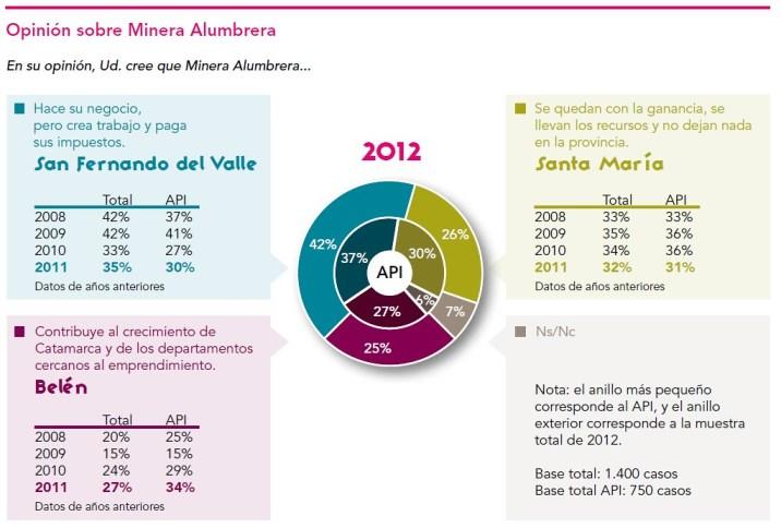 Encuesta de percepción 2012, Minera Alumbrera