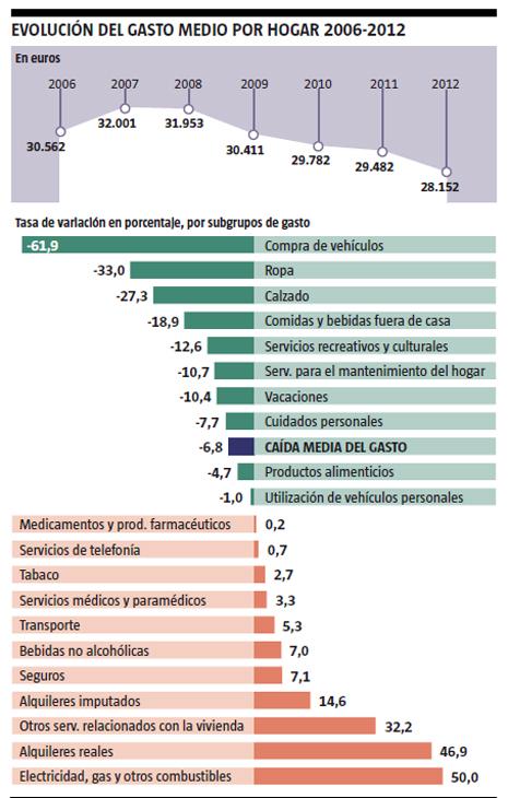 13g23 Gasto hogares 2006 2011 Uti 465