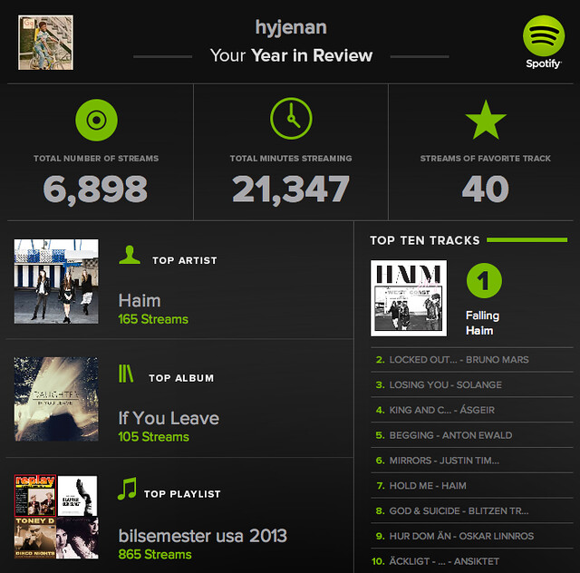 My year in spotify