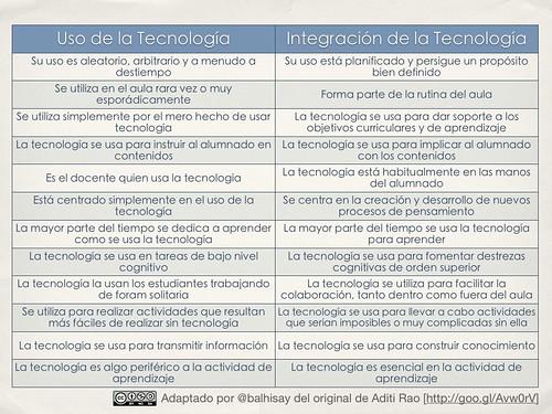 Uso vs. Integracion de las TIC en el aula by [e-aprendizaje]