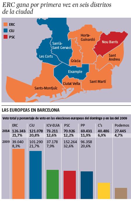 14e27 LV Elecciones europeas en Barcelona Victoria histórica de ERC