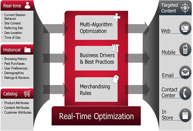 personalization software - deepesh