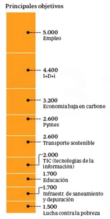 14c22 ABC Fondos europeos para España 2